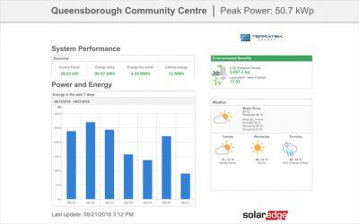 Urban Solar Garden Energy Production Dashboard